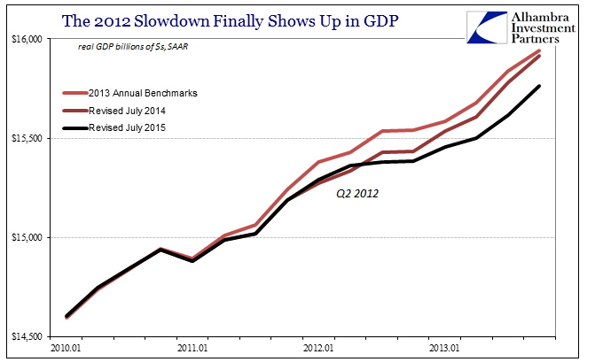 The 2012 Slowdown Finally Shows Up In GDP