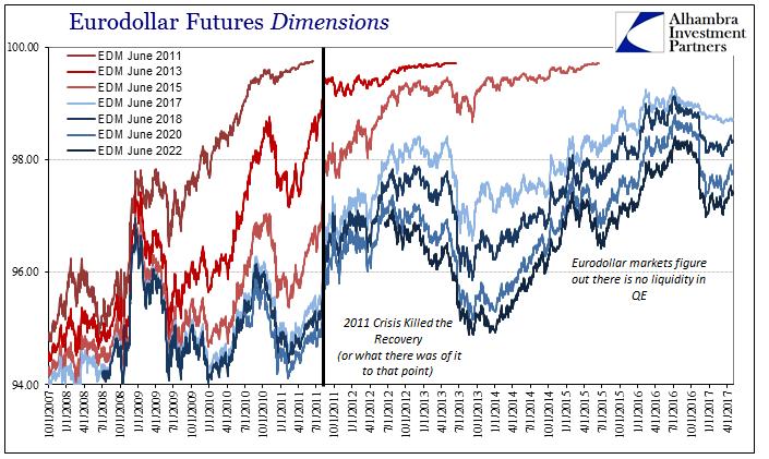 Eurodollar Futures Dimensions, November 2007 - May 2017