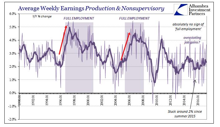Average Weekly Earnings Production And Nonsupervisory, January 1991 - May 2017