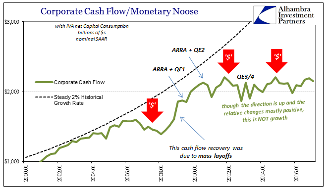 Corporate Cash Flow And Monetary Noose , January 2000 - May 2017