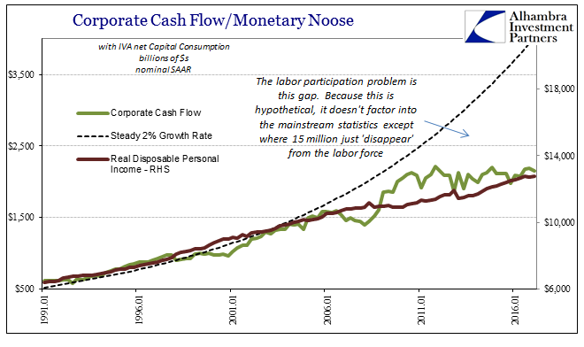 Corporate Cash Flow And Monetary Noose, January 1991 - May 2017