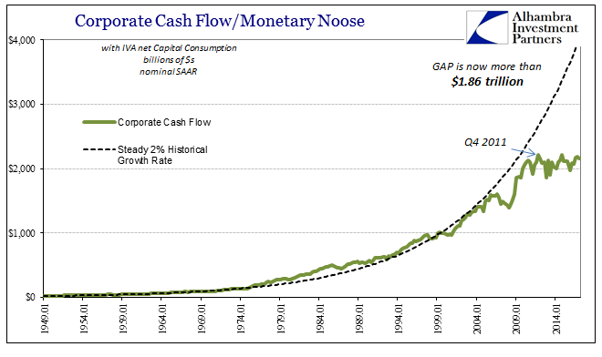 Corporate Cash Flow And Monetary Noose , January 1949 - May 2017
