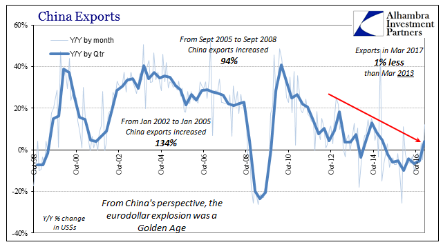 China Exports, October 1998 - May 2017