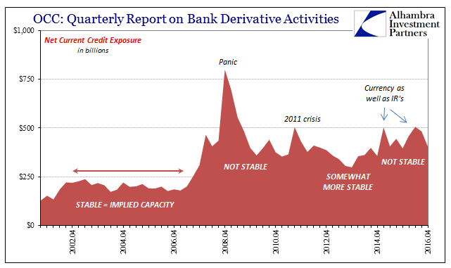 Quarterly Report On Bank Derivative Activities, April 2002 - April 2016