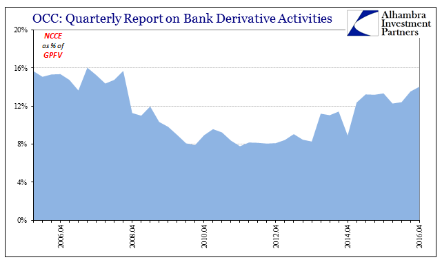 Quarterly Report On Bank Derivative Activities, April 2006 - April 2016