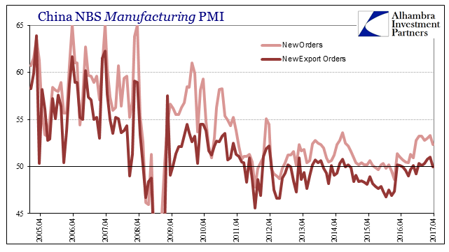 China NBS Manufacturing PMI, April 2005 - April 2017