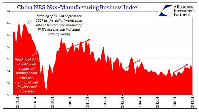 China NBS Non-Manufacturing Business Index, April 2007 - April 2017