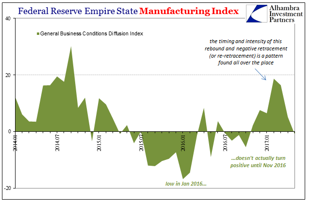 Federal Reserve Empire State Manufacturing Index, January 2014 - May 2017