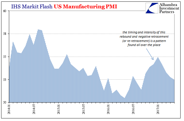 U.S. Manufacturing PMI, January 2014 - May 2017