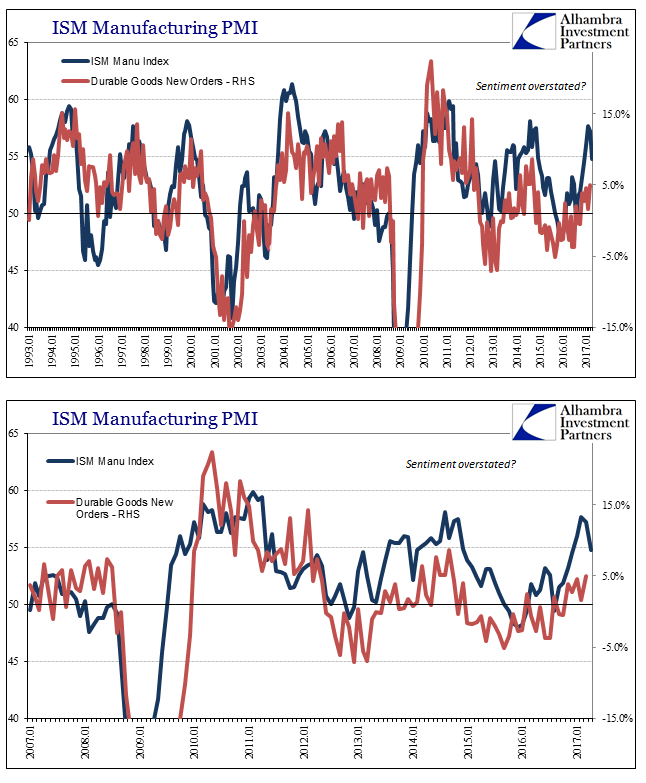 ISM Manufacturing PMI, January 1993 - April 2017