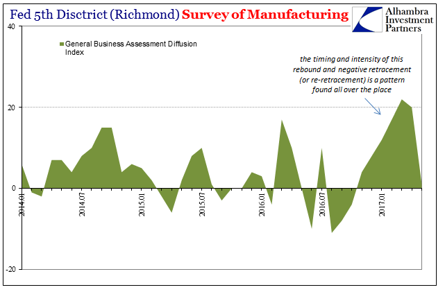Fed Fifth District Survey Of Manufacturing, January 2014 - May 2017