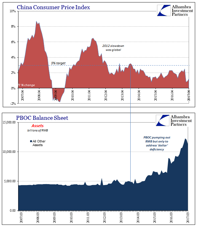 China Cnsumer Price Index And PBOC Balance Sheet, March 2007 - March 2017