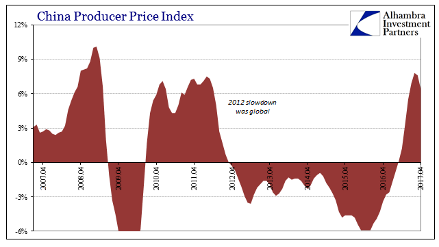 China Producer Price Index, April 2007 - May 2017