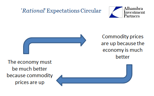 Rational Expectations Circular