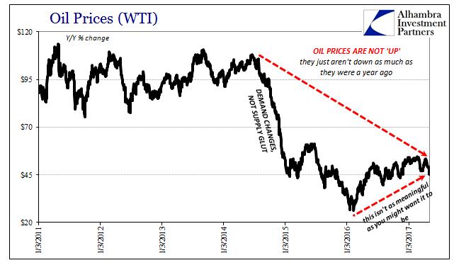OIL Price 2011-2017