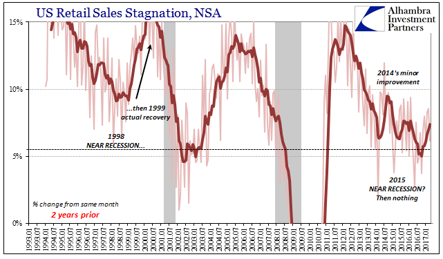 U.S. Retail Sales Stagnation, January 1993 - May 2017