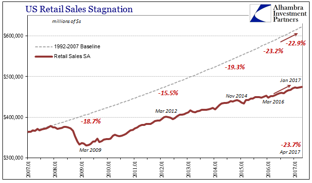 Retail Sales Baseline Contraction, January 2007 - May 2017