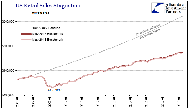Retail Sales Baseline Revisions, January 2007 - May 2017