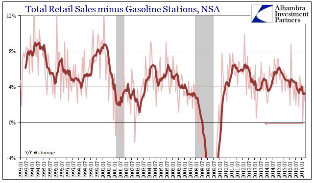 Total Retails Sales Minus Gasoline Stations, January 1993 - May 2017