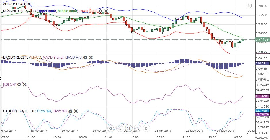 AUD/USD MACDS Stochastics Bollinger Bands RSI Relative Strength Moving Average, May 06