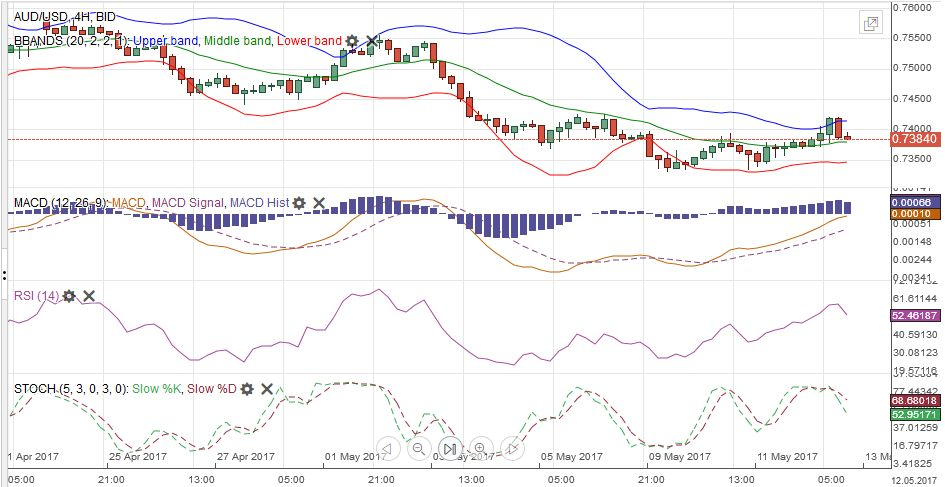 AUD/USD with Technical Indicators, May 13