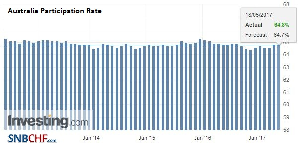 Australia Participation Rate, April 2017