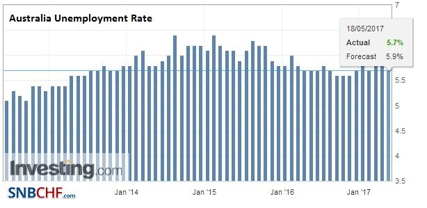 Australia Unemployment Rate, April 2017