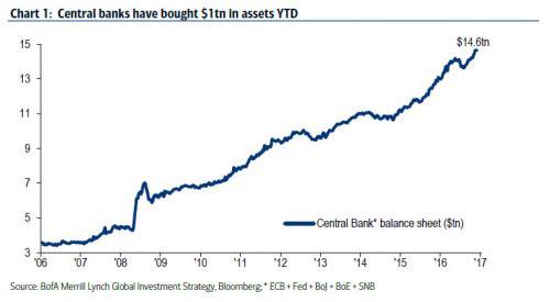 Central Bank Balance Sheet, 2006 - 2017