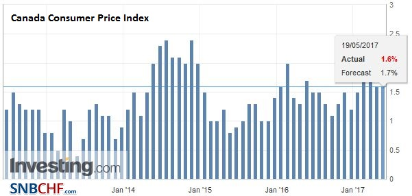 Canada Consumer Price Index (CPI) YoY, April 2017