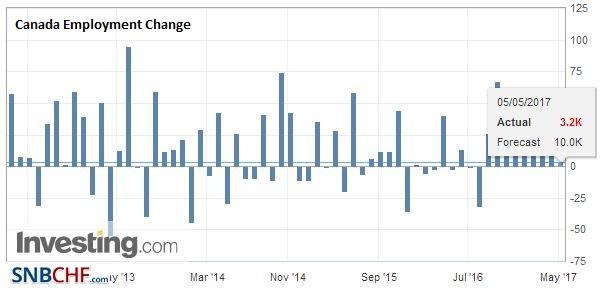 Canada Employment Change, April 2017
