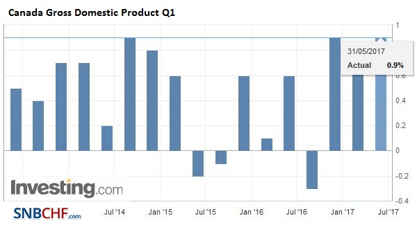 Canada Gross Domestic Product (GDP) Q1 2017