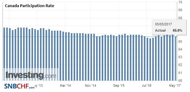Canada Participation Rate, April 2017
