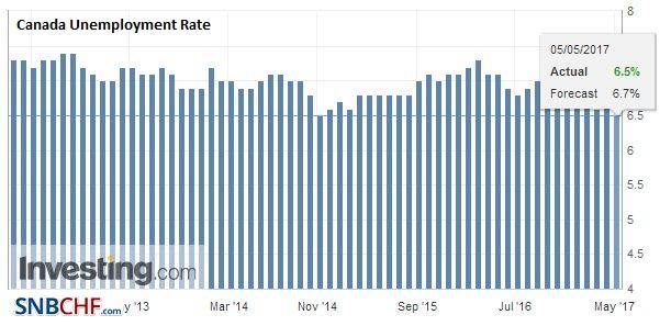 Canada Unemployment Rate, April 2017