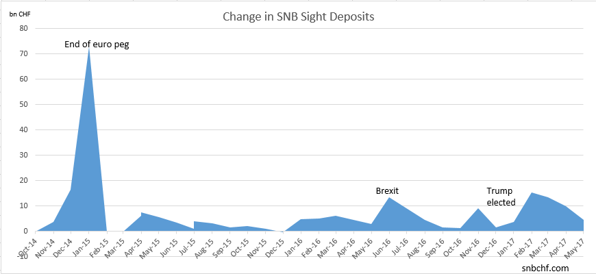 Change in SNB Sight Deposits May 2017