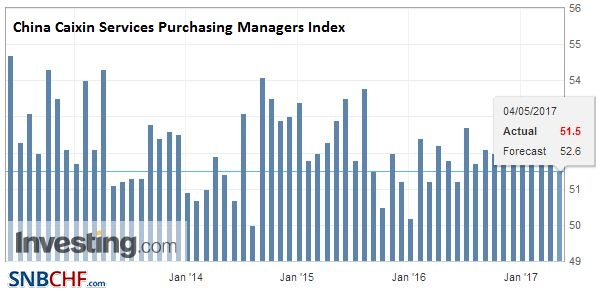 China Caixin Services Purchasing Managers Index (PMI), April 2017