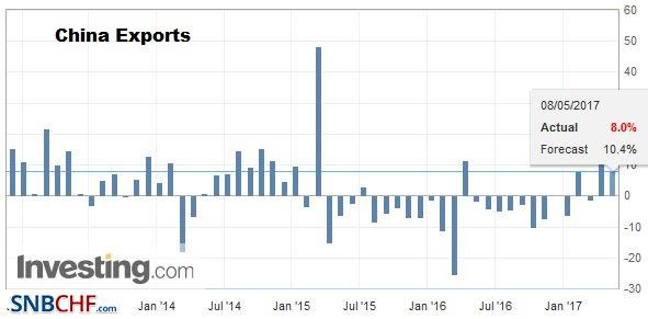 China Exports YoY, April 2017