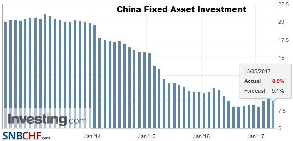 China Fixed Asset Investment YoY, April 2017