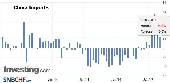 China Imports YoY, April 2017