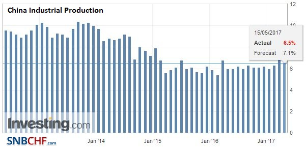 China Industrial Production, April 2017