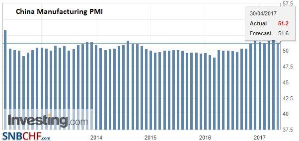 China Manufacturing PMI, April 2017