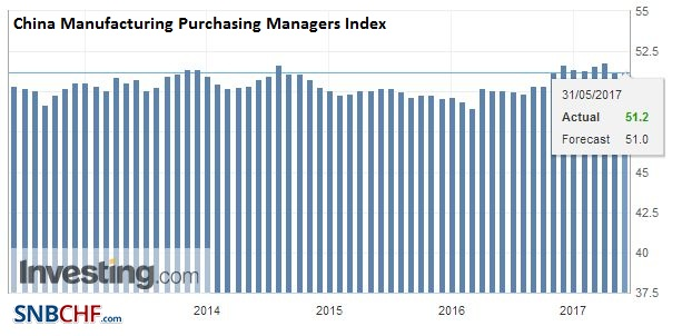 China Manufacturing Purchasing Managers Index (PMI), May 2017