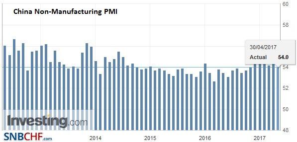 China Non-Manufacturing PMI, April 2017