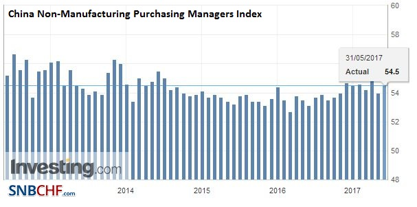 China Non-Manufacturing Purchasing Managers Index (PMI), May 2017