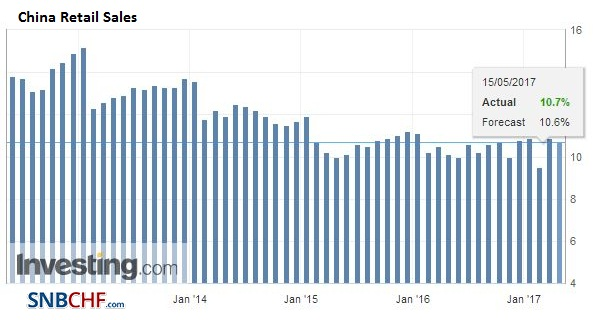 China Retail Sales, April 2017