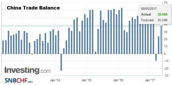 China Trade Balance April 2017