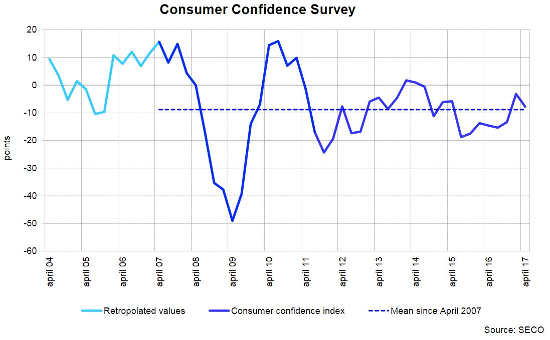 Consumer Confidence Survey, Q2/2017