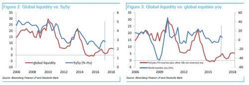 Global Liquidity, 2006 - 2018