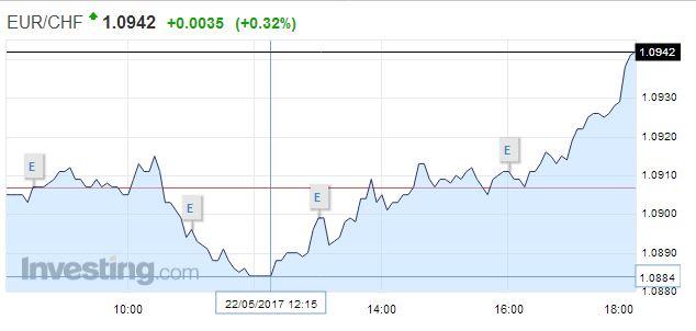 EUR/CHF - Euro Swiss Franc, May 22