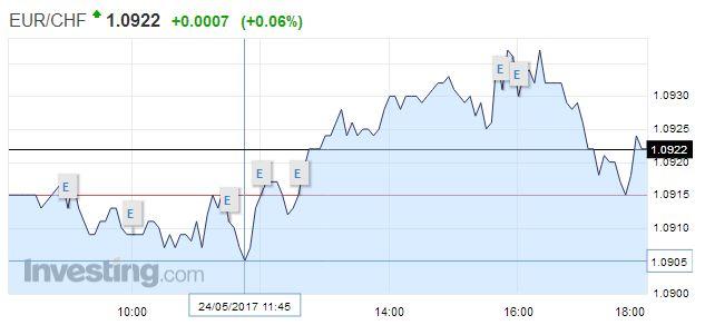 EUR/CHF - Euro Swiss Franc, May 24