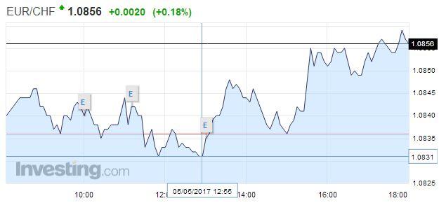 EUR/CHF - Euro Swiss Franc, May 05